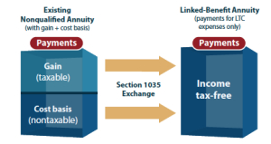 tax implications 1035 exchange