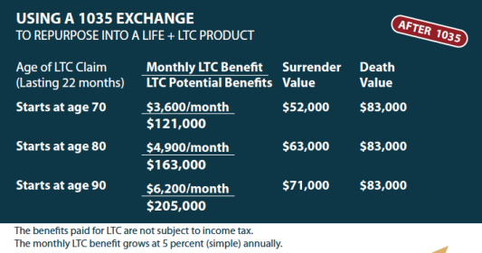 1035 exchange life insurance to pay for long term care expenses