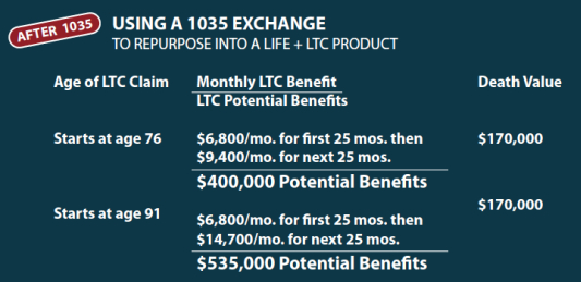 1035 exchange annuity for lifetime tax free long term care payments