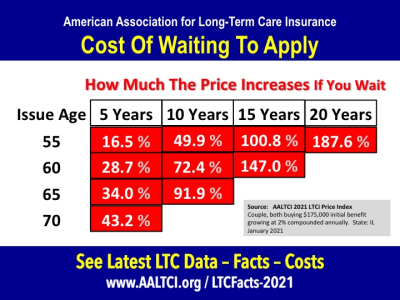 cost of waiting to apply for long term care insurance