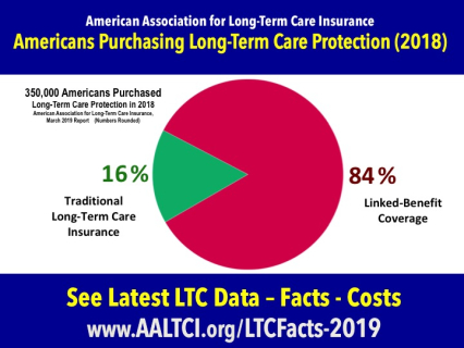 long-term care insurance statistics data facts 2019