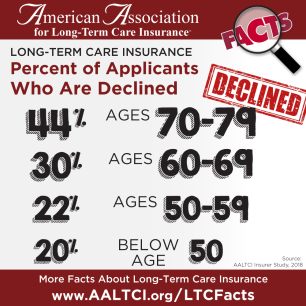 long term care insurance decline rates 2017