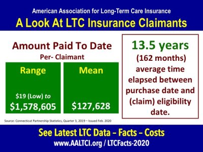 long term care insurance claim duration