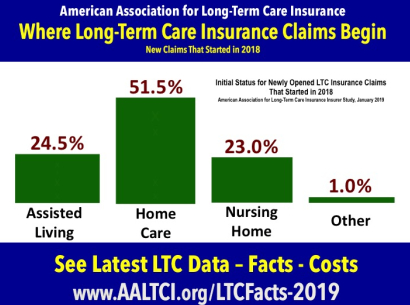 long term care insurance claims paid for home care