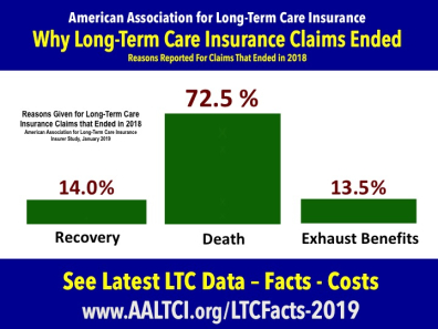 long term care insurance claims end