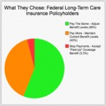 long-term-care-rate-increases