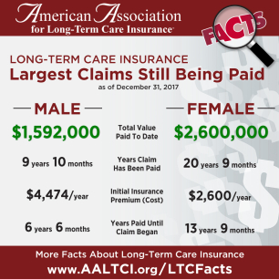 Largest long-term care insurance claims (2017)