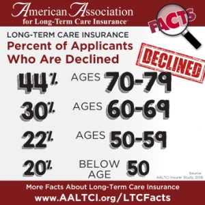 Declined long term care insurance data