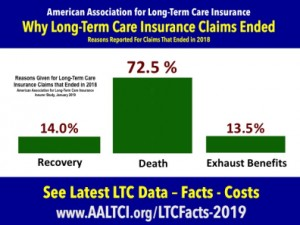 Why long term care insurance claims end