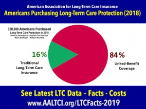 Long term care insurance buyers statistics