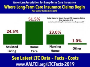 Long term care insurance claims begin at home