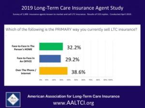 long term care insurance sales