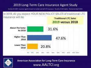 Long-term care insurance survey information