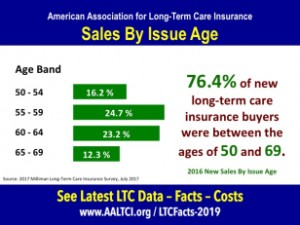 Long term care insurance buyers