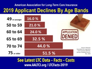 Declines-Ages-long term care insurance