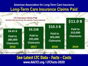 Claim payments long term care insurance