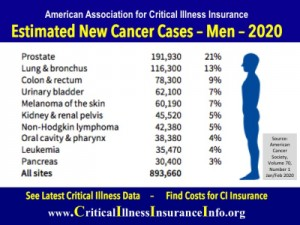 Prostate cancer insurance coverage can help men