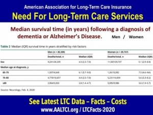 alzheimer's-long-term care insurance