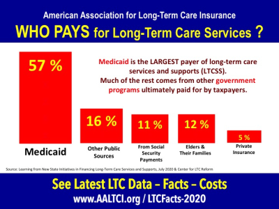 who pays for long-term care services-Medicaid