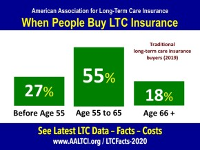 Ages buyers long term care insurance