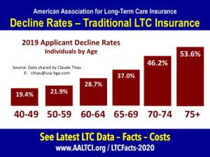 Long term care insurance decline rates