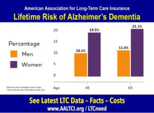 LTC-Need-Alzheimers-Risk