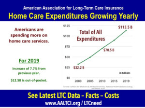 home-care-expenditures-2019