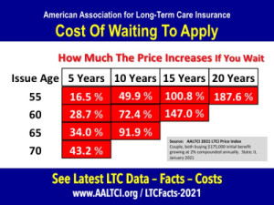 Cost-of-waiting-LTC-insurance