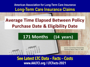 Long-term-care-insurance-claims-data-2021