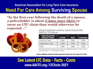 long-term-care-need-couple claims