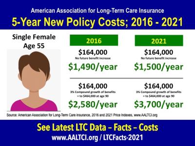 Long-term care insurance Costs 2016-2021 Women