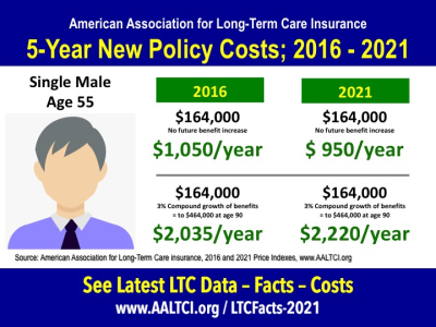 Long-term care insurance Costs 2016-2021 Male