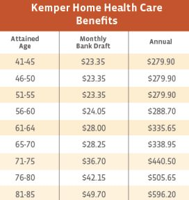 Kemper Home Health Care Alabama Benefits Costs