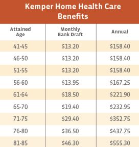 Kemper Home Health Care Louisiana benefits Costs