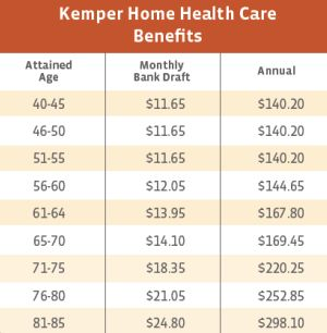 Kemper Home Health Care Benefits Costs