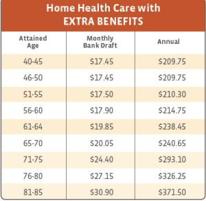 Kemper Home Health Care Costs With Extra Benefits