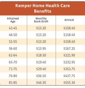 Kemper Home Health Care South Carolina benefits Costs