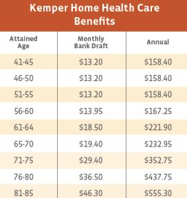Kemper Home Health Care West Virginia benefits Costs